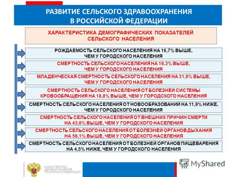 РАЗВИТИЕ СЕЛЬСКОГО ЗДРАВООХРАНЕНИЯ В РОССИЙСКОЙ ФЕДЕРАЦИИ МИНИСТЕРСТВО ЗДРАВООХРАНЕНИЯ РОССИЙСКОЙ ФЕДЕРАЦИИ ХАРАКТЕРИСТИКА ДЕМОГРАФИЧЕСКИХ ПОКАЗАТЕЛЕЙ СЕЛЬСКОГО НАСЕЛЕНИЯ СМЕРТНОСТЬ СЕЛЬСКОГО НАСЕЛЕНИЯ ОТ ВНЕШНИХ ПРИЧИН СМЕРТИ НА 43,6% ВЫШЕ, ЧЕМ У ГО