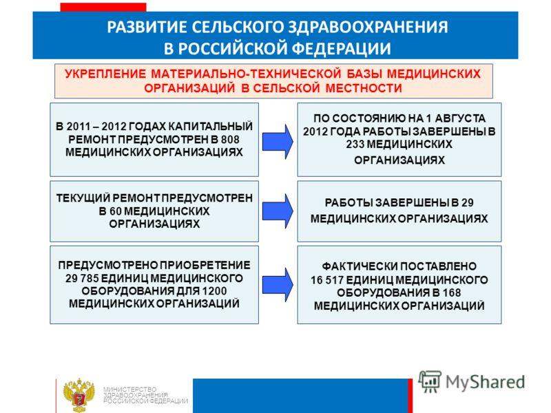 РАЗВИТИЕ СЕЛЬСКОГО ЗДРАВООХРАНЕНИЯ В РОССИЙСКОЙ ФЕДЕРАЦИИ МИНИСТЕРСТВО ЗДРАВООХРАНЕНИЯ РОССИЙСКОЙ ФЕДЕРАЦИИ УКРЕПЛЕНИЕ МАТЕРИАЛЬНО-ТЕХНИЧЕСКОЙ БАЗЫ МЕДИЦИНСКИХ ОРГАНИЗАЦИЙ В СЕЛЬСКОЙ МЕСТНОСТИ В 2011 – 2012 ГОДАХ КАПИТАЛЬНЫЙ РЕМОНТ ПРЕДУСМОТРЕН В 808