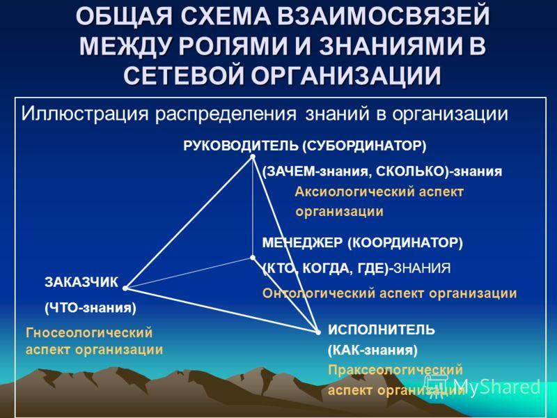 ОБЩАЯ СХЕМА ВЗАИМОСВЯЗЕЙ МЕЖДУ РОЛЯМИ И ЗНАНИЯМИ В СЕТЕВОЙ ОРГАНИЗАЦИИ Иллюстрация распределения знаний в организации ЗАКАЗЧИК (ЧТО-знания) Гносеологический аспект организации ИСПОЛНИТЕЛЬ (КАК-знания) Праксеологический аспект организации МЕНЕДЖЕР (КО