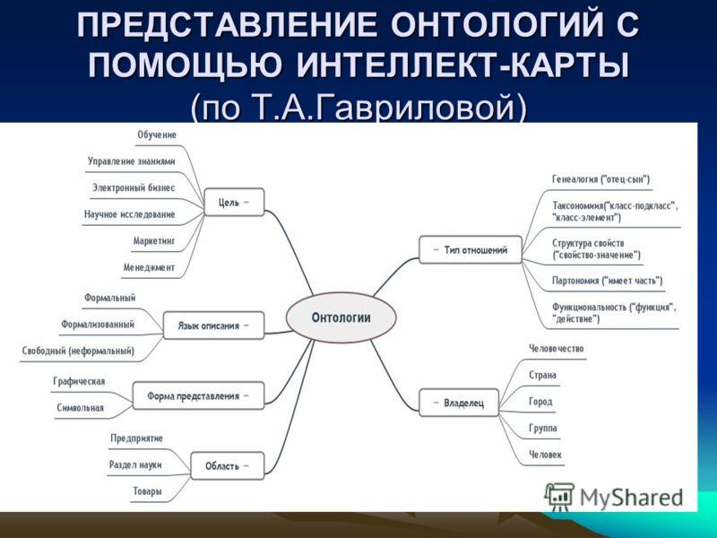 ПРЕДСТАВЛЕНИЕ ОНТОЛОГИЙ С ПОМОЩЬЮ ИНТЕЛЛЕКТ-КАРТЫ (по Т.А.Гавриловой)