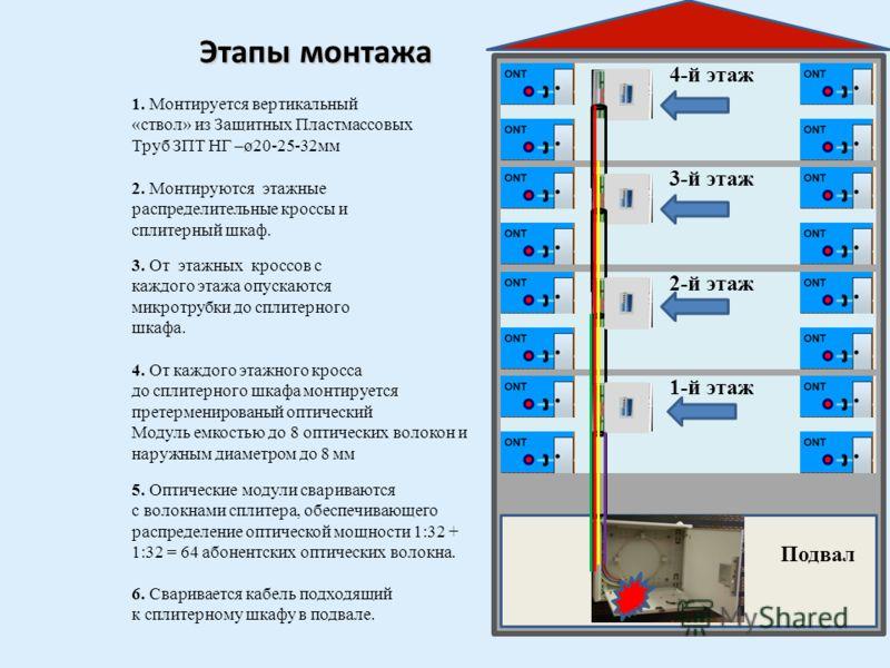 Основные элементы вертикального решения. ЗПТ-Н Микротрубки Сплитерный шкаф Этажные кроссы претерменированый оптический модуль