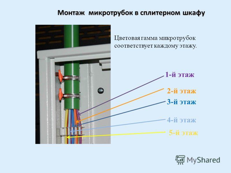 Инсталяция претерменированого оптического модуля в этажном кроссе 3. Претерменированый оптический модуль монтируется в оптические розетки 2. Выкладывается технологический запас оптического модуля 1-2 м. 1. Оптический модуль вставляется в микротрубку