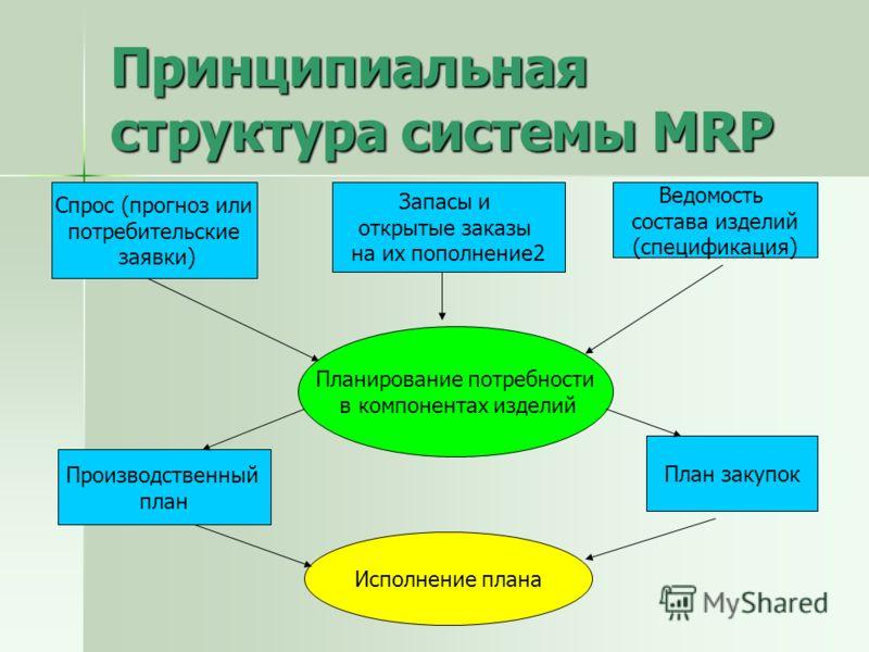 Принципиальная структура системы MRP Планирование потребности в компонентах изделий Спрос (прогноз или потребительские заявки) Запасы и открытые заказы на их пополнение2 Ведомость состава изделий (спецификация) Производственный план План закупок Испо