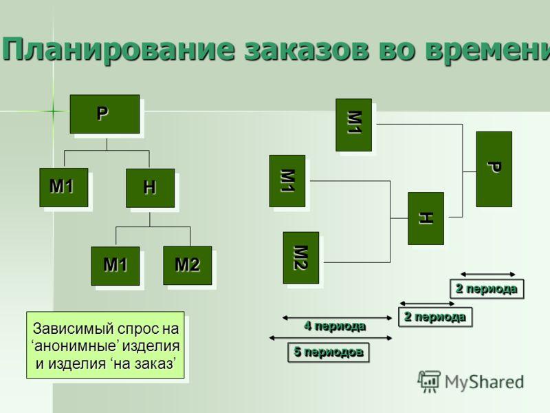 Планирование заказов во времени P M1 M1 M2 H P M1 M1M2 H 5 периодов 4 периода 2 периода Зависимый спрос на анонимные изделия и изделия на заказ 2 периода