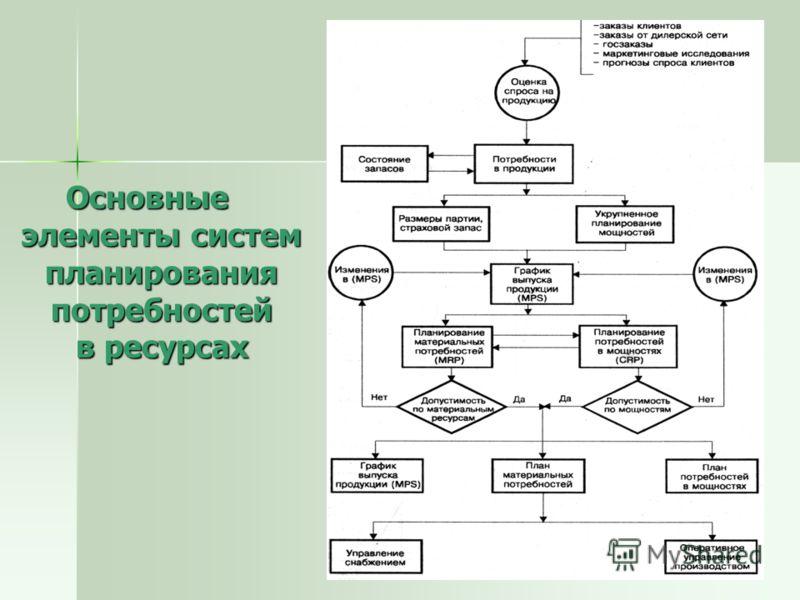 Основные элементы систем планирования потребностей в ресурсах