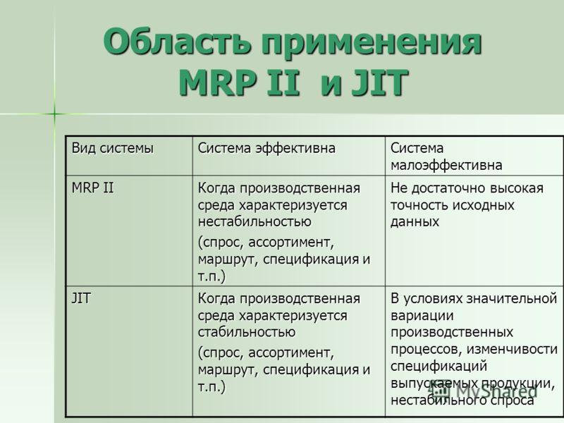 Область применения MRP II и JIT Вид системы Система эффективна Система малоэффективна MRP II Когда производственная среда характеризуется нестабильностью (спрос, ассортимент, маршрут, спецификация и т.п.) Не достаточно высокая точность исходных данны