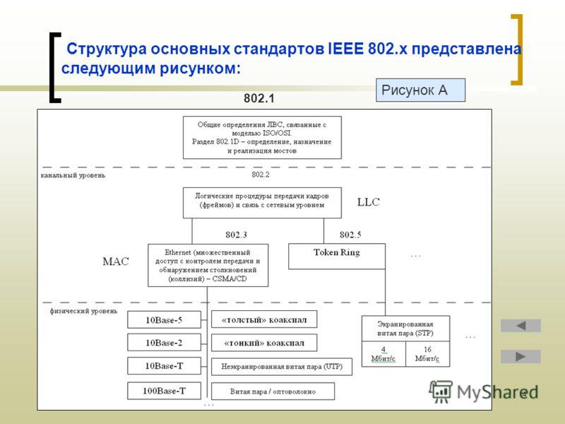 4 Структура основных стандартов IEEE 802.x представлена следующим рисунком: 802.1 Рисунок А