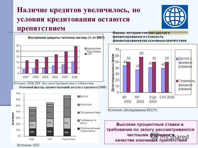 Наличие кредитов увеличилось, но условия кредитования остаются препятствием Источник: WDI& GDF, без учета Туркменистана и Узбекистана Фирмы, которые считают доступ к финансированию и стоимость финансирования как основные препятствия Источник: обследо