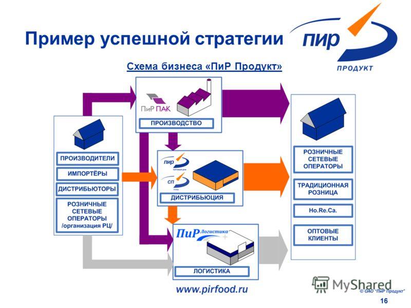 16 Схема бизнеса «ПиР Продукт» Пример успешной стратегии