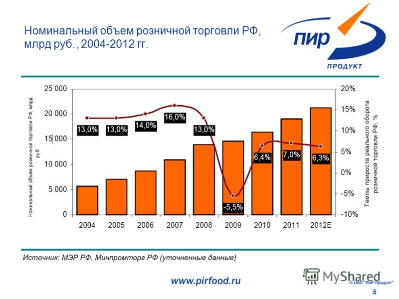 5 Номинальный объем розничной торговли РФ, млрд руб., 2004-2012 гг.