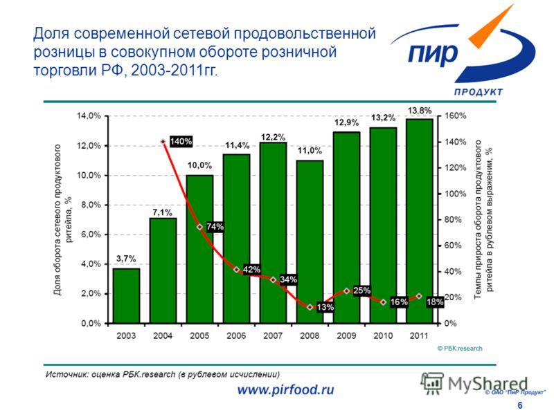 6 Доля современной сетевой продовольственной розницы в совокупном обороте розничной торговли РФ, 2003-2011гг.