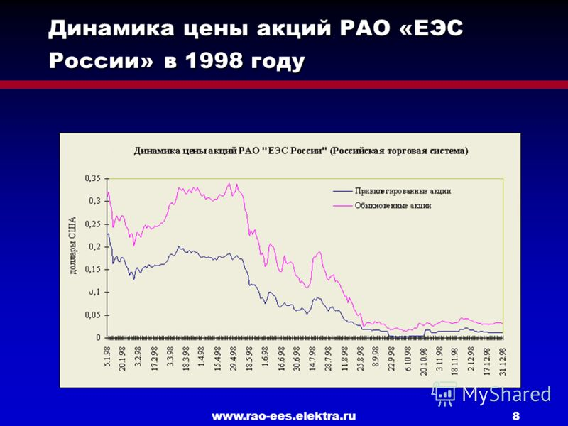 www.rao-ees.elektra.ru8 Динамика цены акций РАО «ЕЭС России» в 1998 году