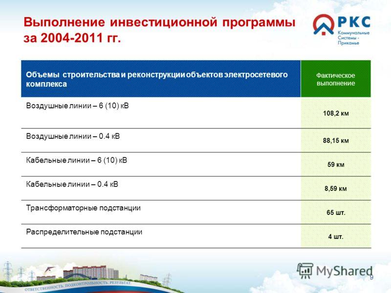 9 Выполнение инвестиционной программы за 2004-2011 гг. Объемы строительства и реконструкции объектов электросетевого комплекса Фактическое выполнение Воздушные линии – 6 (10) кВ 108,2 км Воздушные линии – 0.4 кВ 88,15 км Кабельные линии – 6 (10) кВ 5
