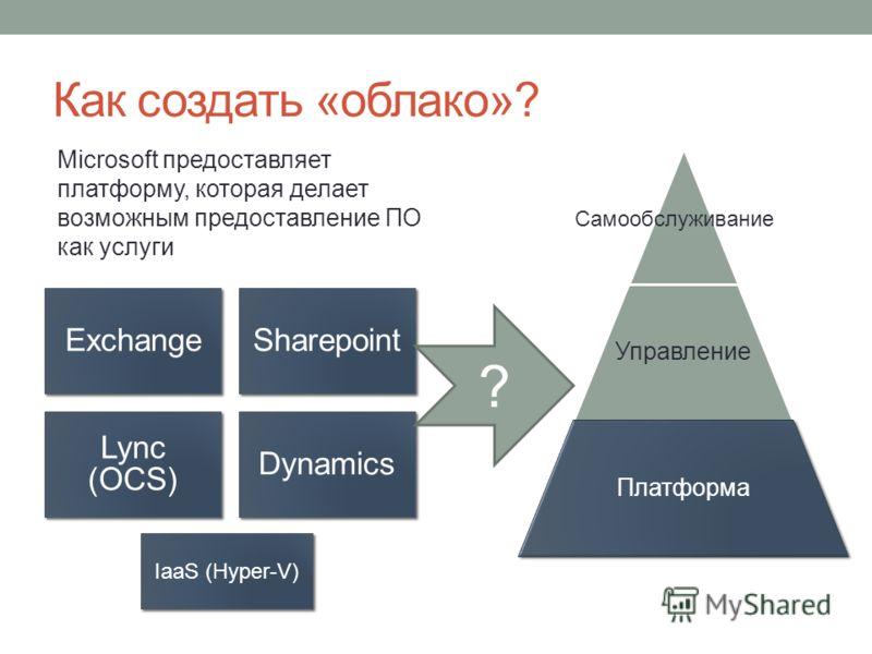 Как создать «облако»? ExchangeSharepoint Lync (OCS) Dynamics Microsoft предоставляет платформу, которая делает возможным предоставление ПО как услуги Управление Платформа Самообслуживание ? IaaS (Hyper-V)