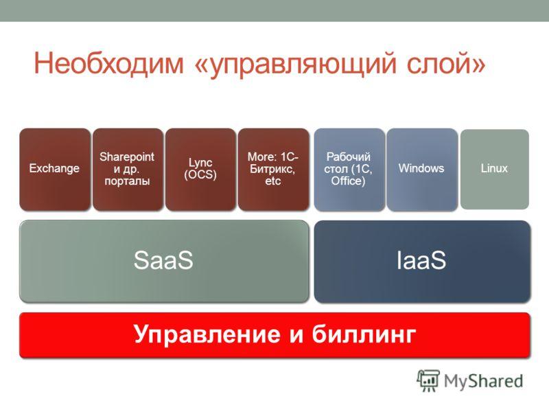 Управление и биллинг SaaS Exchange Sharepoint и др. порталы Lync (OCS) More: 1C- Битрикс, etc IaaS Рабочий стол (1С, Office) WindowsLinux Необходим «управляющий слой»