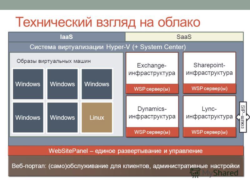 Система виртуализации Hyper-V (+ System Center) Технический взгляд на облако Образы виртуальных машин Windows Linux WebSitePanel – единое развертывание и управление IaaS SaaS Веб-портал: (само)обслуживание для клиентов, административные настройки Exc