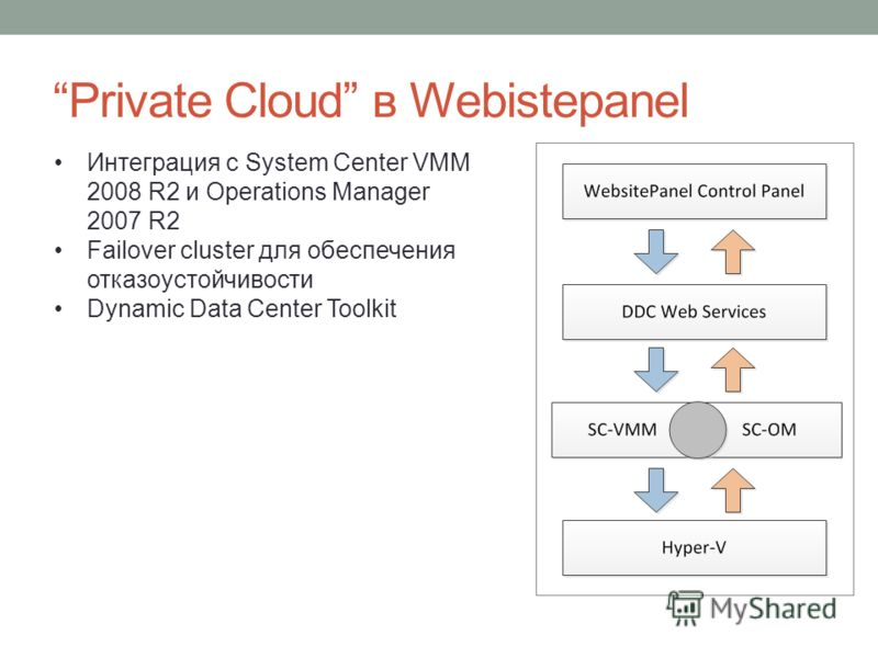 Private Cloud в Webistepanel Интеграция c System Center VMM 2008 R2 и Operations Manager 2007 R2 Failover cluster для обеспечения отказоустойчивости Dynamic Data Center Toolkit