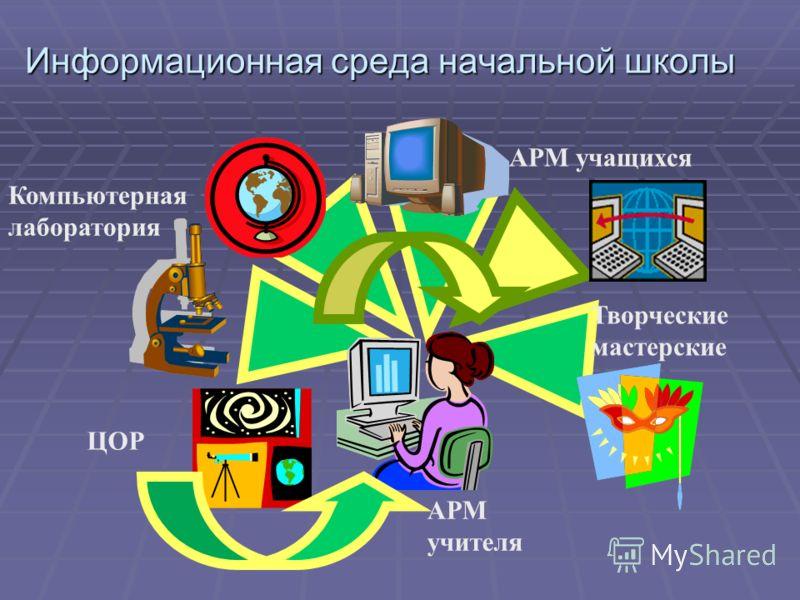 Информационная среда начальной школы АРМ учителя Компьютерная лаборатория АРМ учащихся Творческие мастерские ЦОР
