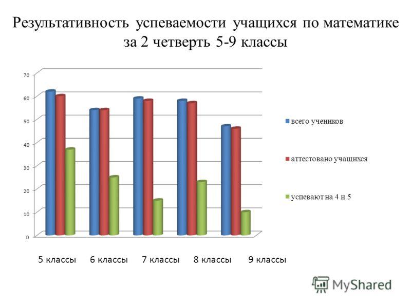 Результативность успеваемости учащихся по математике за 2 четверть 5-9 классы 5 классы6 классы7 классы8 классы9 классы