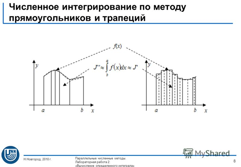 Численное интегрирование по методу прямоугольников и трапеций Н.Новгород, 2010 г. Параллельные численные методы. Лабораторная работа 2: «Вычисление определенного интеграла» 8