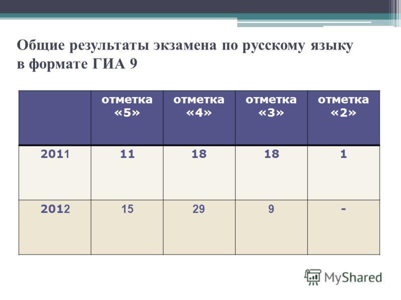 Общие результаты экзамена по русскому языку в формате ГИА 9 отметка «5» отметка «4» отметка «3» отметка «2» 201 1 1118 1 201 2 15299 -