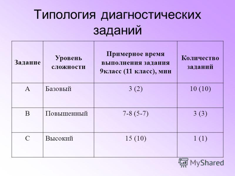 Типология диагностических заданий Задание Уровень сложности Примерное время выполнения задания 9класс (11 класс), мин Количество заданий АБазовый3 (2)10 (10) ВПовышенный7-8 (5-7)3 (3) СВысокий15 (10)1 (1)