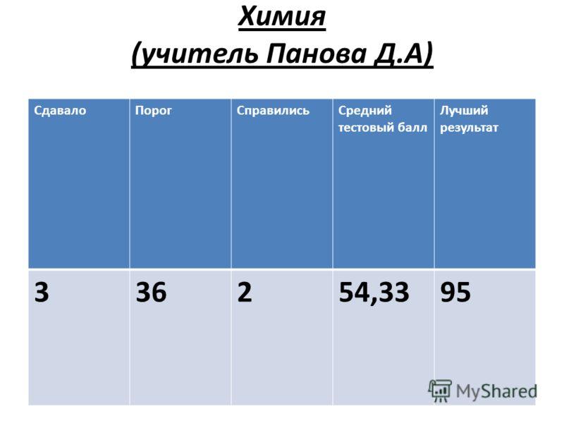 Химия (учитель Панова Д.А) СдавалоПорогСправилисьСредний тестовый балл Лучший результат 336254,3395
