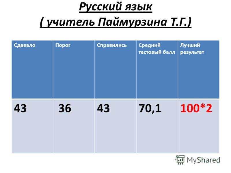 Русский язык ( учитель Паймурзина Т.Г.) СдавалоПорогСправилисьСредний тестовый балл Лучший результат 43 364370,1100*2