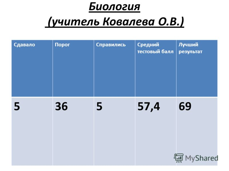 Биология (учитель Ковалева О.В.) СдавалоПорогСправилисьСредний тестовый балл Лучший результат 536557,469
