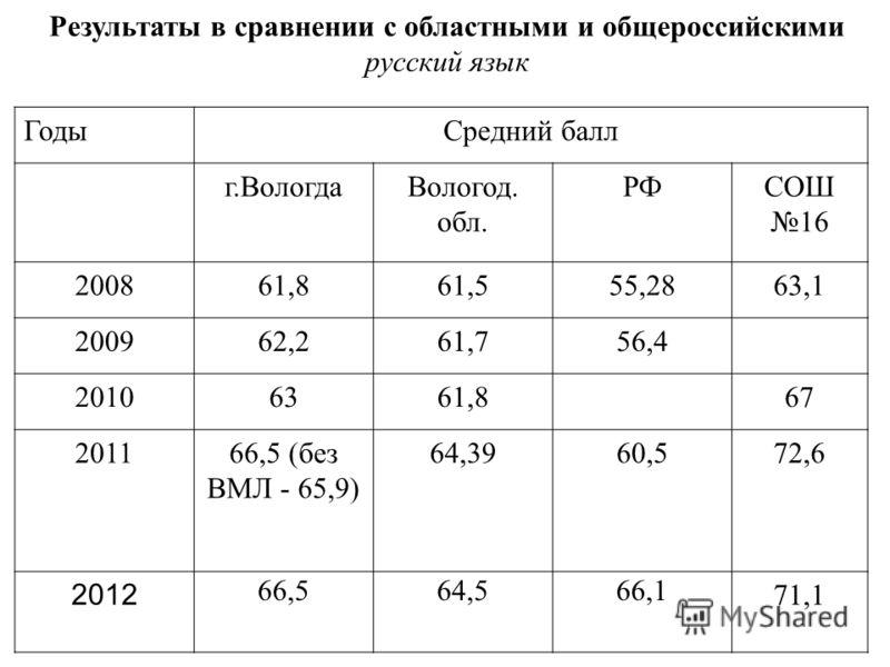 Результаты в сравнении с областными и общероссийскими русский язык ГодыСредний балл г.ВологдаВологод. обл. РФСОШ 16 200861,861,555,2863,1 200962,261,756,4 20106361,867 201166,5 (без ВМЛ - 65,9) 64,3960,572,6 2012 66,564,566,1 71,1