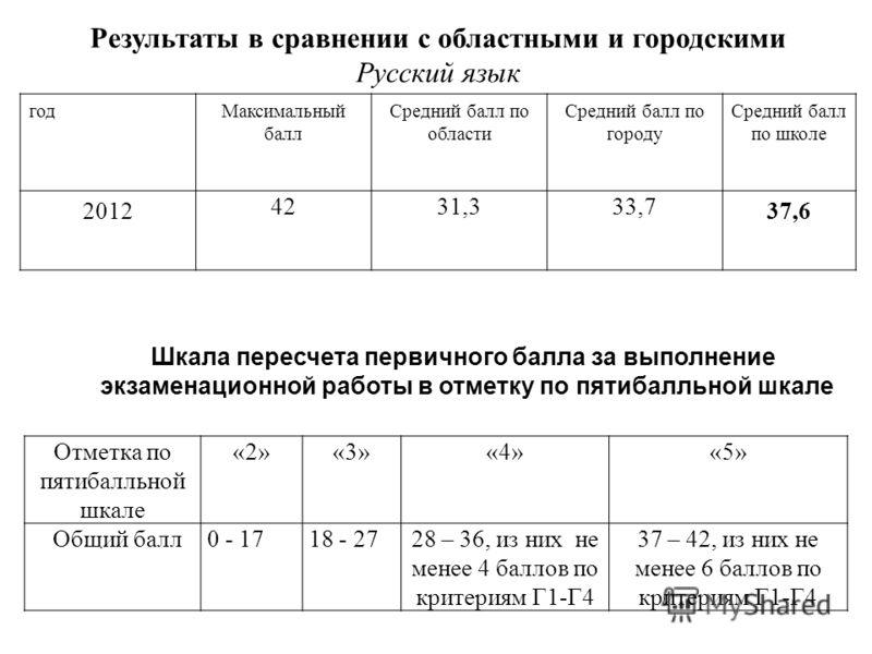 Результаты в сравнении с областными и городскими Русский язык годМаксимальный балл Средний балл по области Средний балл по городу Средний балл по школе 2012 4231,333,7 37,6 Отметка по пятибалльной шкале «2»«3»«4»«5» Общий балл0 - 1718 - 2728 – 36, из