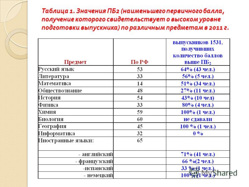 Таблица 1. Значения ПБ 2 ( наименьшего первичного балла, получение которого свидетельствует о высоком уровне подготовки выпускника ) по различным предметам в 2011 г.