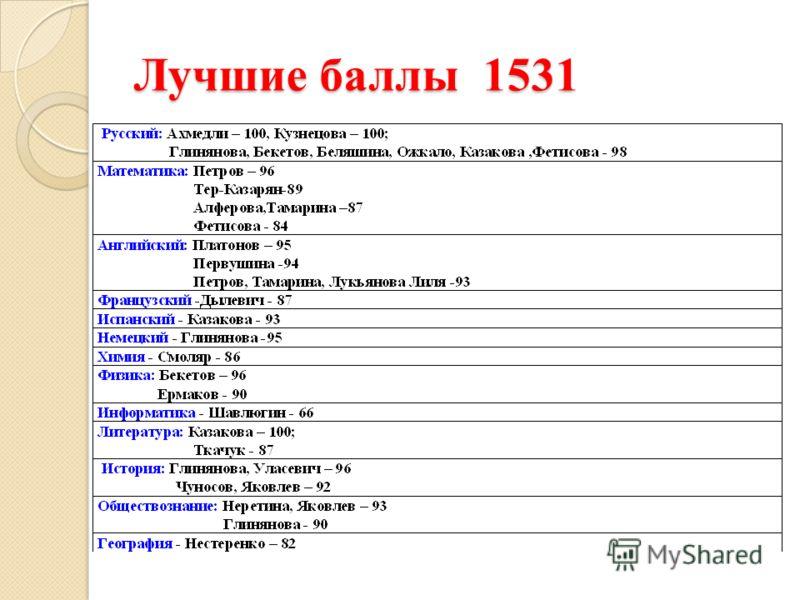 Лучшие баллы 1531