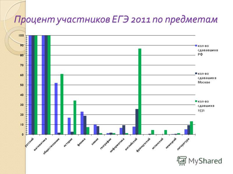 Процент участников ЕГЭ 2011 по предметам