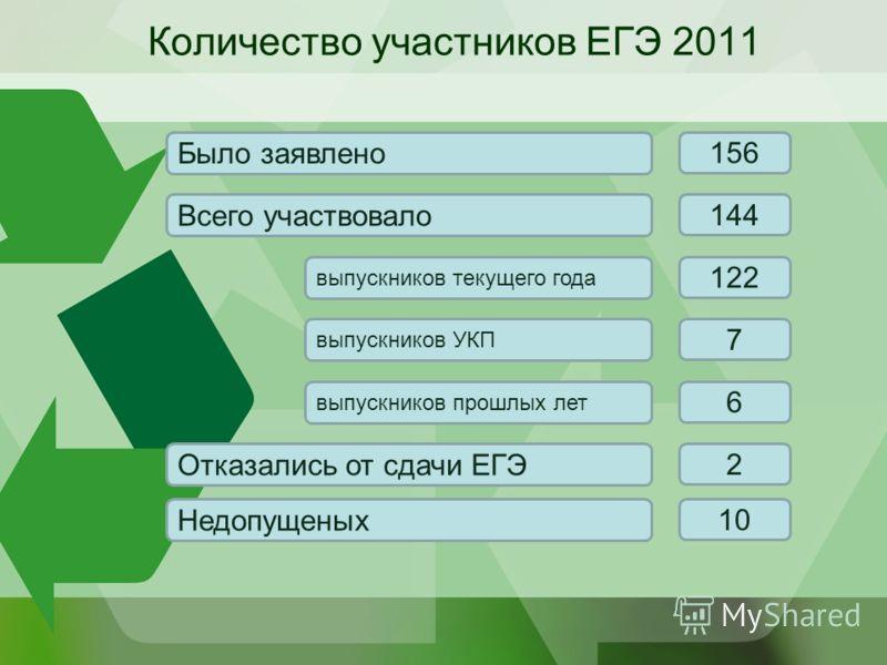 Количество участников ЕГЭ 2011 Было заявлено Всего участвовало выпускников текущего года выпускников УКП выпускников прошлых лет Отказались от сдачи ЕГЭ Недопущеных 156 144 7 6 10 122 2