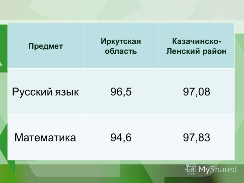 Предмет Иркутская область Казачинско- Ленский район Русский язык96,597,08 Математика94,697,83