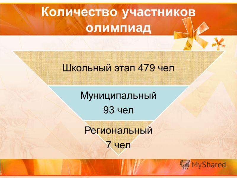 Количество участников олимпиад Школьный этап 479 чел Муниципальный 93 чел Региональный 7 чел