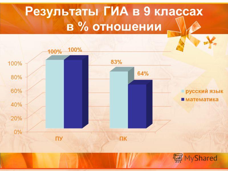 Результаты ГИА в 9 классах в % отношении