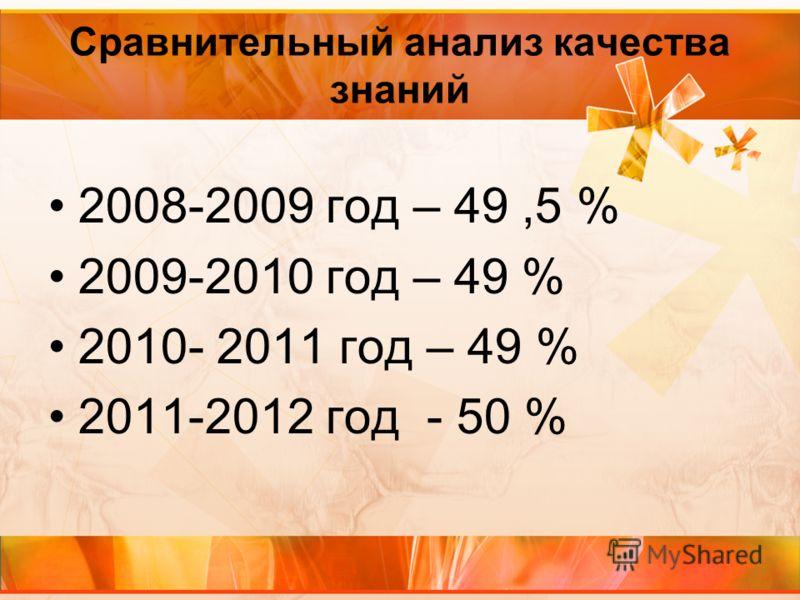 Сравнительный анализ качества знаний 2008-2009 год – 49,5 % 2009-2010 год – 49 % 2010- 2011 год – 49 % 2011-2012 год - 50 %
