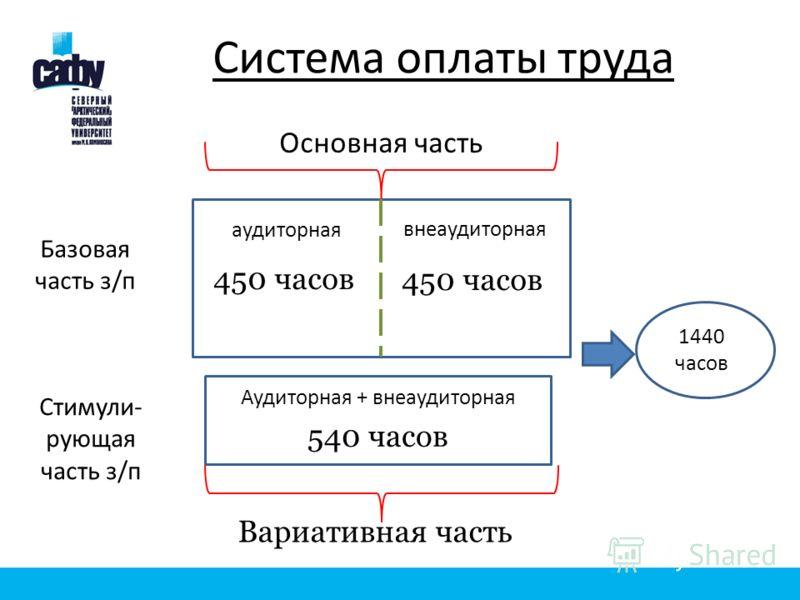 Основная часть Вариативная часть 450 часов 540 часов аудиторная внеаудиторная Аудиторная + внеаудиторная 1440 часов Базовая часть з/п Стимули- рующая часть з/п Система оплаты труда