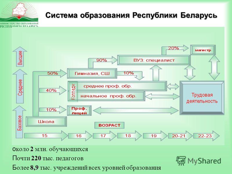 Система образования Республики Беларусь 2 около 2 млн. обучающихся 220 Почти 220 тыс. педагогов 8,9 Более 8,9 тыс. учреждений всех уровней образования