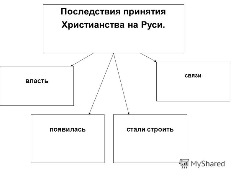 власть появиласьстали строить связи Последствия принятия Христианства на Руси.