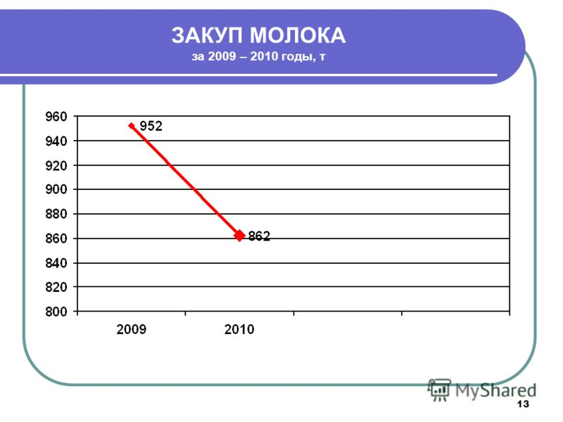 13 ЗАКУП МОЛОКА за 2009 – 2010 годы, т