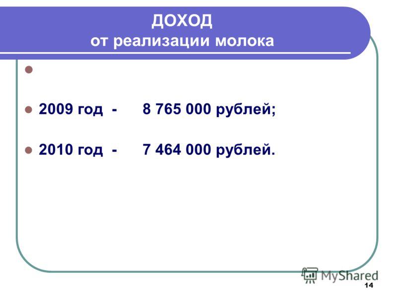 14 ДОХОД от реализации молока Сдатчиками молока получен доход: 2009 год - 8 765 000 рублей; 2010 год - 7 464 000 рублей.