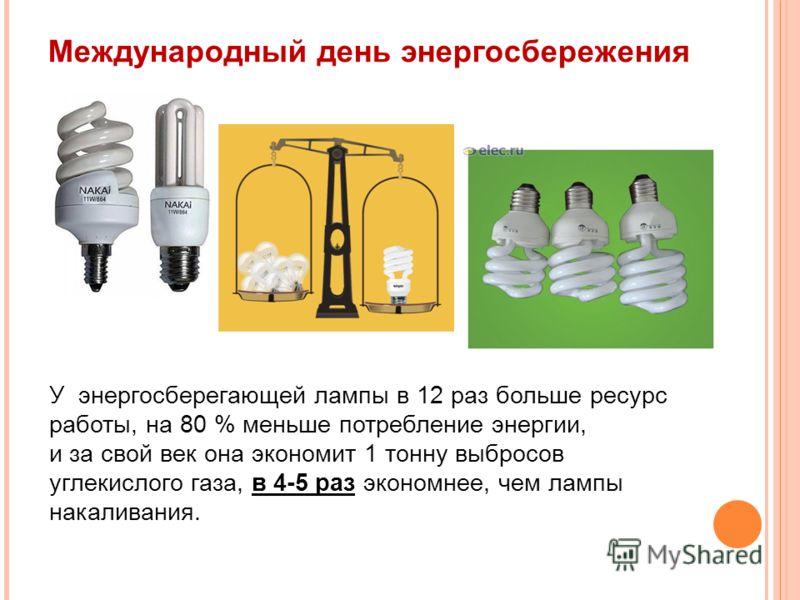 Международный день энергосбережения У энергосберегающей лампы в 12 раз больше ресурс работы, на 80 % меньше потребление энергии, и за свой век она экономит 1 тонну выбросов углекислого газа, в 4-5 раз экономнее, чем лампы накаливания.