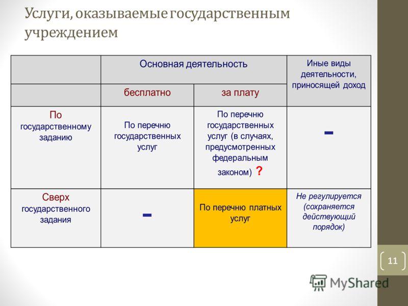 Услуги, оказываемые государственным учреждением 11