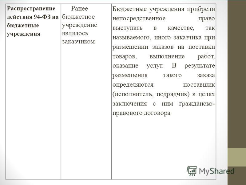 Распространение действия 94-ФЗ на бюджетные учреждения Ранее бюджетное учреждение являлось заказчиком Бюджетные учреждения прибрели непосредственное право выступать в качестве, так называемого, иного заказчика при размещении заказов на поставки товар