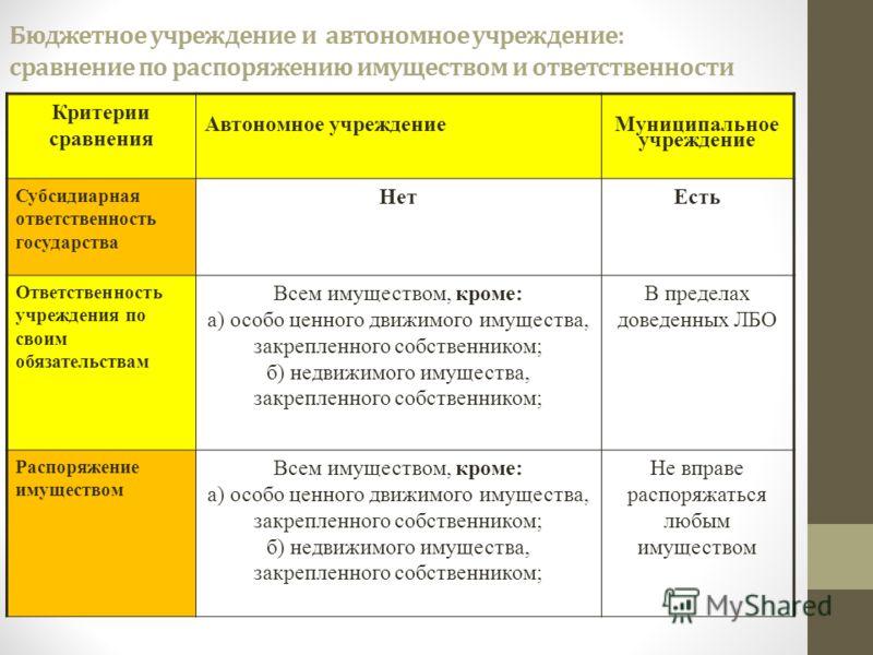 Бюджетное учреждение и автономное учреждение: сравнение по распоряжению имуществом и ответственности Критерии сравнения Автономное учреждение Муниципальное учреждение Субсидиарная ответственность государства НетЕсть Ответственность учреждения по свои