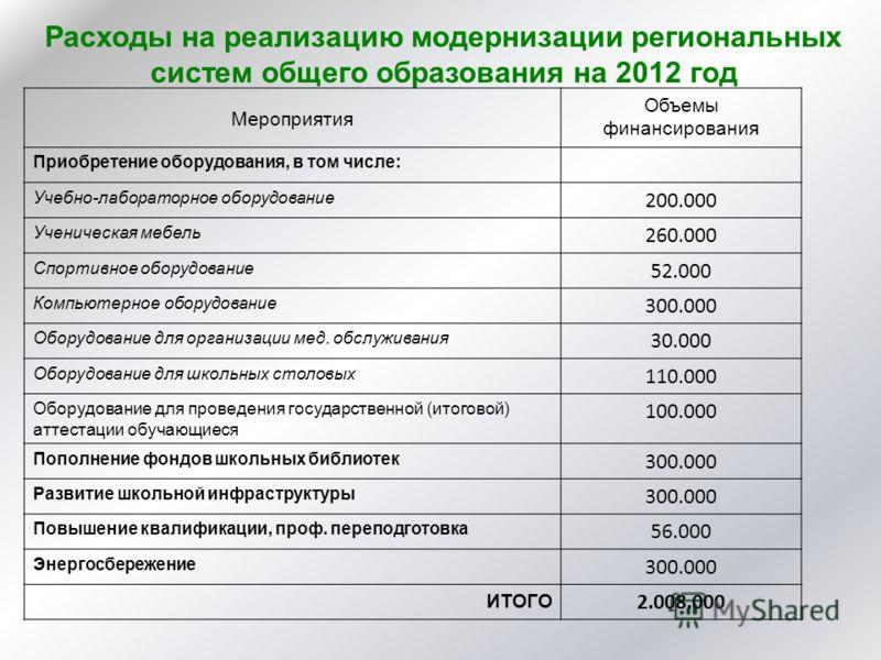 Расходы на реализацию модернизации региональных систем общего образования на 2012 год Мероприятия Объемы финансирования Приобретение оборудования, в том числе: Учебно-лабораторное оборудование 200.000 Ученическая мебель 260.000 Спортивное оборудовани