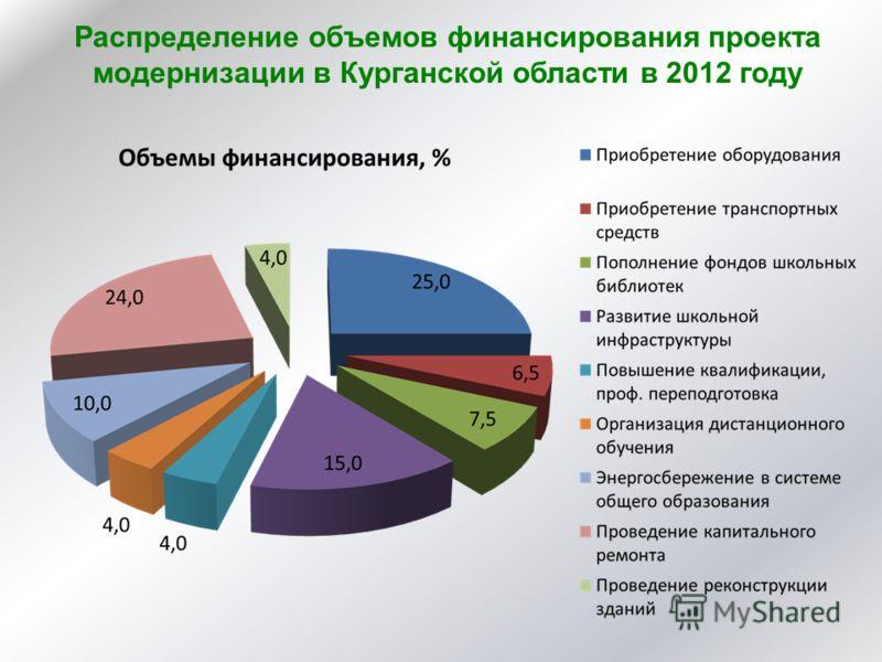 Распределение объемов финансирования проекта модернизации в Курганской области в 2012 году